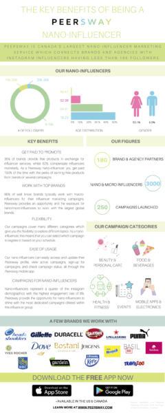 Benefits of Being a Nano-Influencer